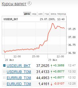 Баг с курсами валют на морде сайта ММВБ