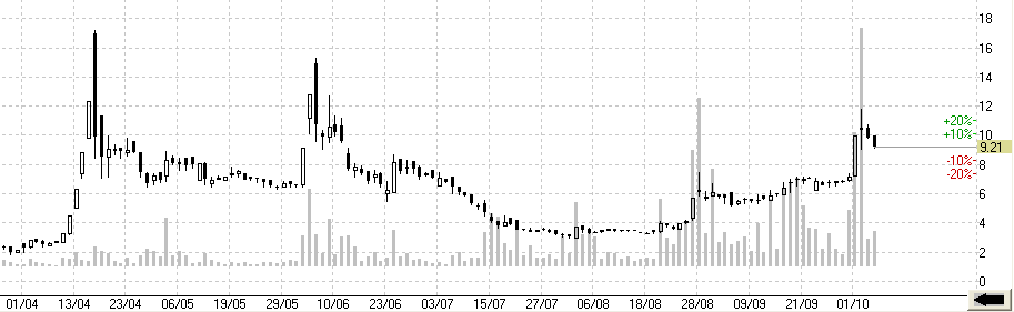 Котировки акций РТМ