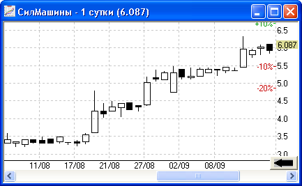 Котировки акций СилМашин